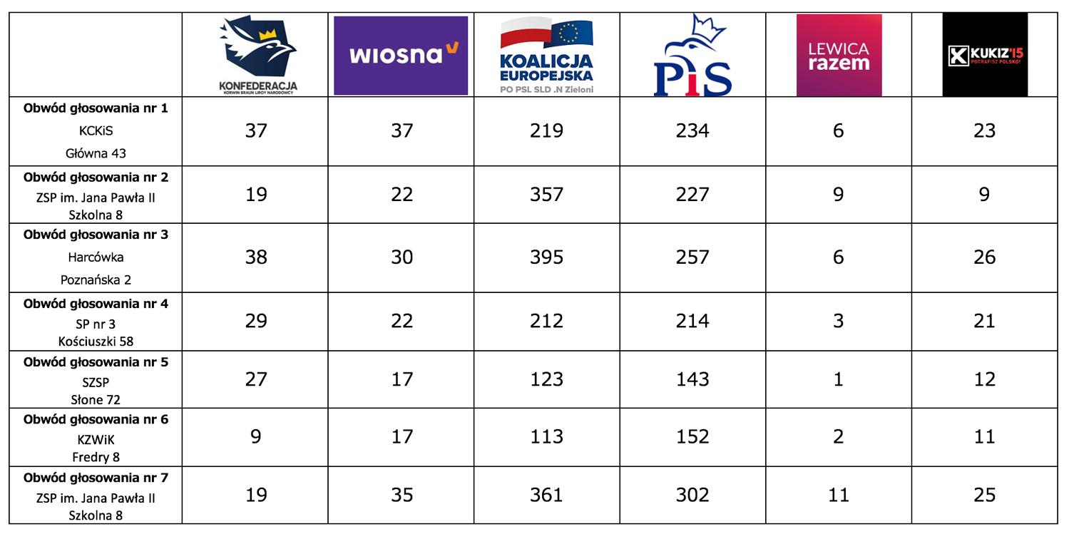 wyniki wyborów do europarlamentu w Kudowie Zdroju 2019